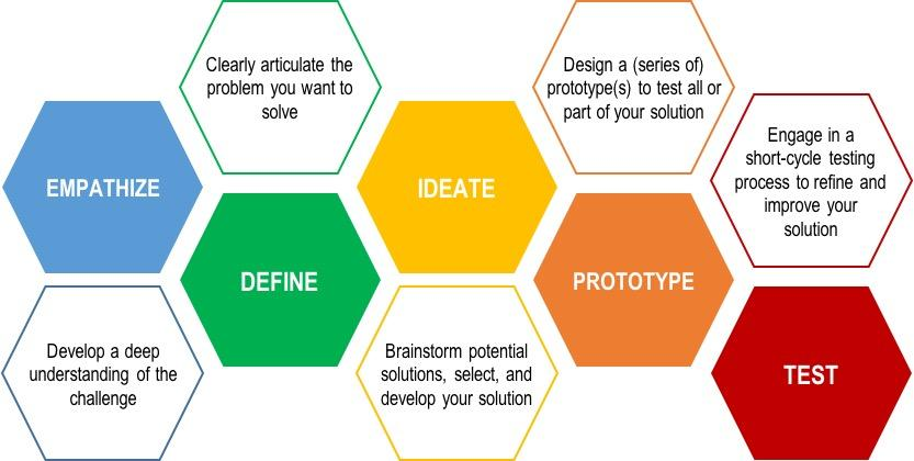 Design Thinking For Innovative Youth Work