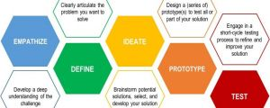 Design Thinking for Innovative YW